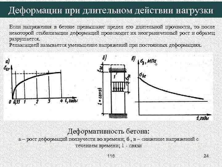 Объемные деформации бетона купить бетон с доставкой солнечногорский район