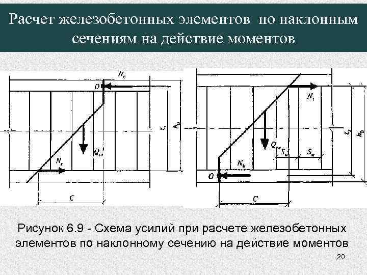 Расчет железобетонных элементов по наклонным сечениям на действие моментов Рисунок 6. 9 - Схема