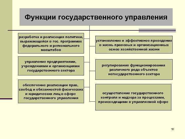 Функции государственного управления разработка и реализация политики, выражающейся в гос. программах федерального и регионального