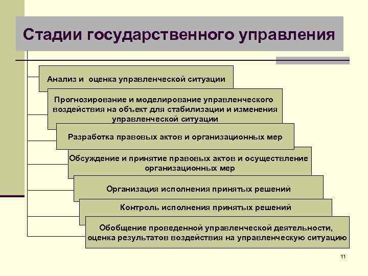 Стадии государственного управления Анализ и оценка управленческой ситуации Прогнозирование и моделирование управленческого воздействия на