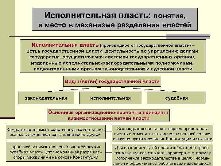 Исполнительная власть: понятие, и место в механизме разделения властей Исполнительная власть (производное от государственной