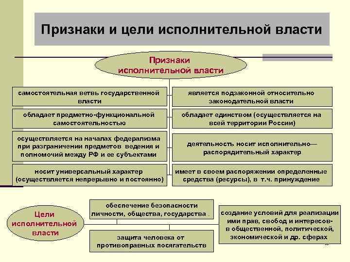 Признаки и цели исполнительной власти Признаки исполнительной власти самостоятельная ветвь государственной власти является подзаконной
