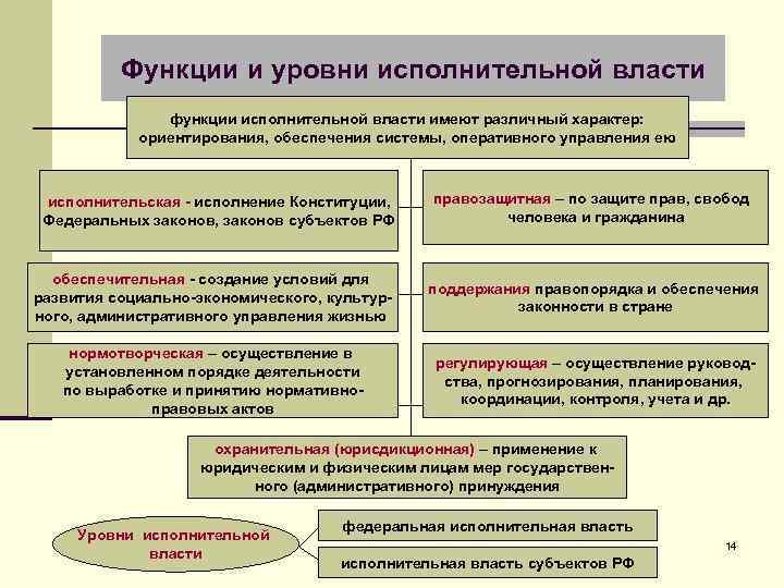 Функции и уровни исполнительной власти функции исполнительной власти имеют различный характер: ориентирования, обеспечения системы,