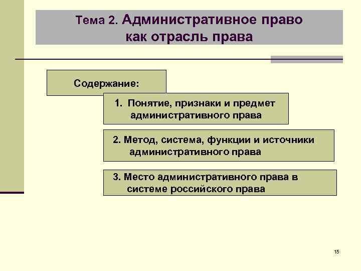 Тема 2. Административное право как отрасль права Содержание: 1. Понятие, признаки и предмет административного