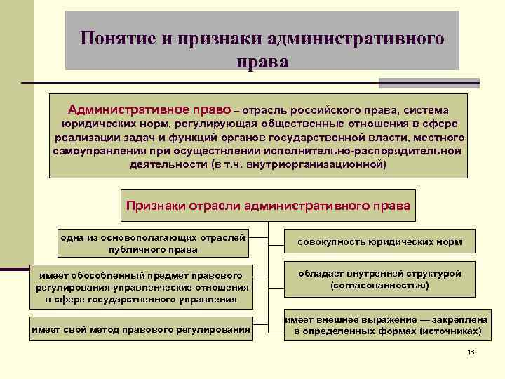 Понятие и признаки административного права Административное право – отрасль российского права, система юридических норм,