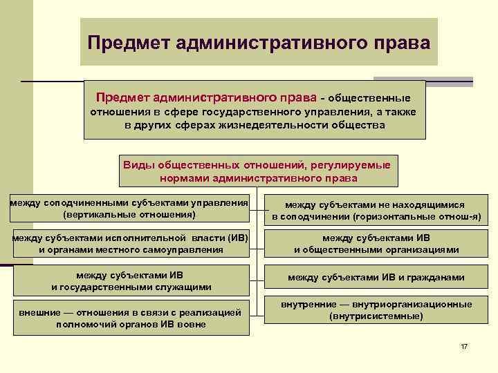 Предмет административного права - общественные отношения в сфере государственного управления, а также в других