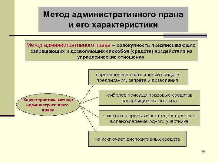 Метод административного права и его характеристики Метод административного права – совокупность предписывающих, запрещающих и