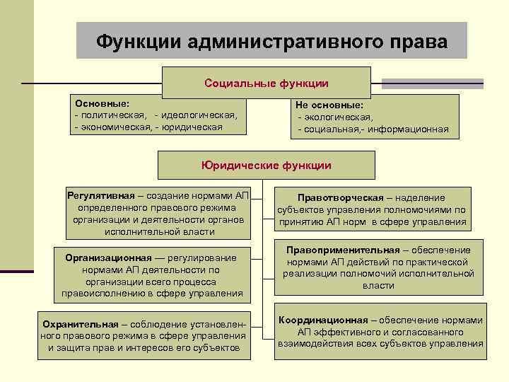 Функции административного права Социальные функции Основные: - политическая, - идеологическая, - экономическая, - юридическая