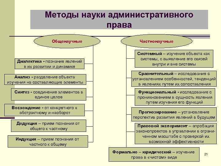 Методы науки административного права Общенаучные Диалектика - познание явлений в их развитии и динамике