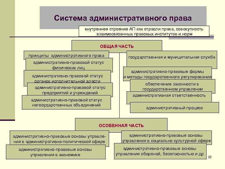Система административного права внутреннее строение АП как отрасли права, совокупность взаимосвязанных правовых институтов и