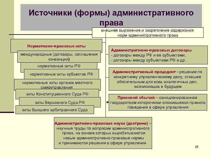 Источники (формы) административного права внешнее выражение и закрепление содержания норм административного права Нормативно-правовые акты