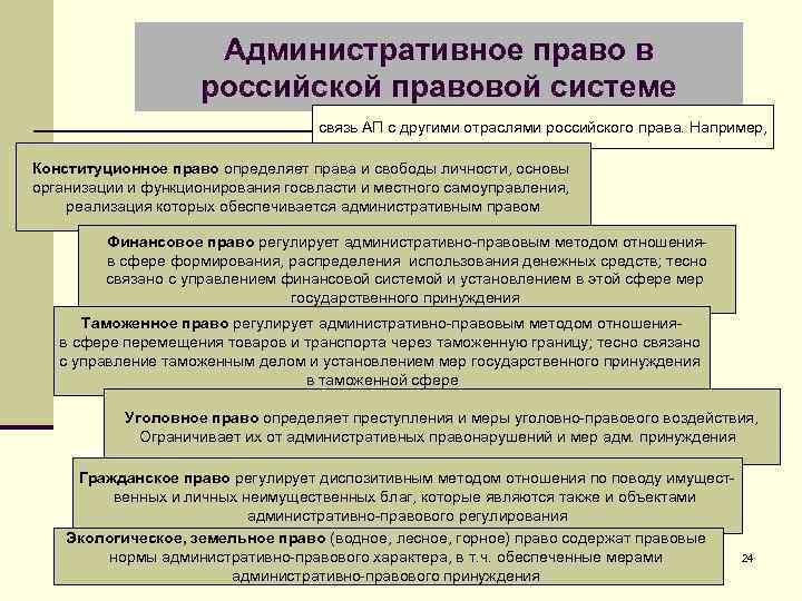 Административное право в российской правовой системе связь АП с другими отраслями российского права. Например,