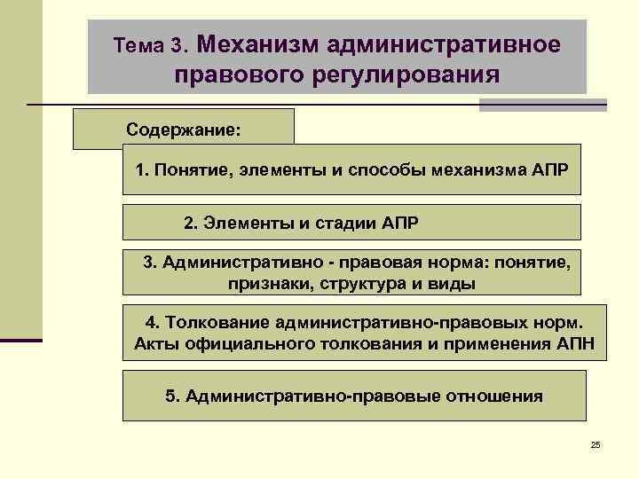 Тема 3. Механизм административное правового регулирования Содержание: 1. Понятие, элементы и способы механизма АПР