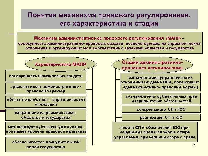 Понятие механизма правового регулирования, его характеристика и стадии Механизм административное правового регулирования (МАПР) –