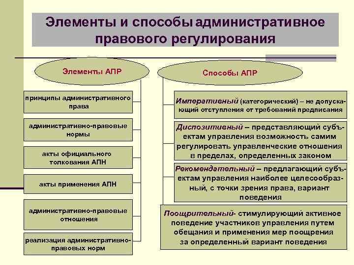 Элементы и способы административное правового регулирования Элементы АПР Способы АПР принципы административного права Императивный