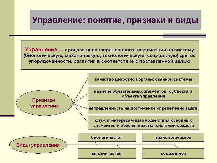 Управление: понятие, признаки и виды Управление — процесс целенаправленного воздействия на систему (биологическую, механическую,