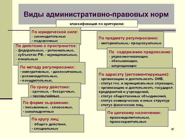 Виды административно-правовых норм классификация по критериям: По юридической силе: - законодательные - подзаконные По