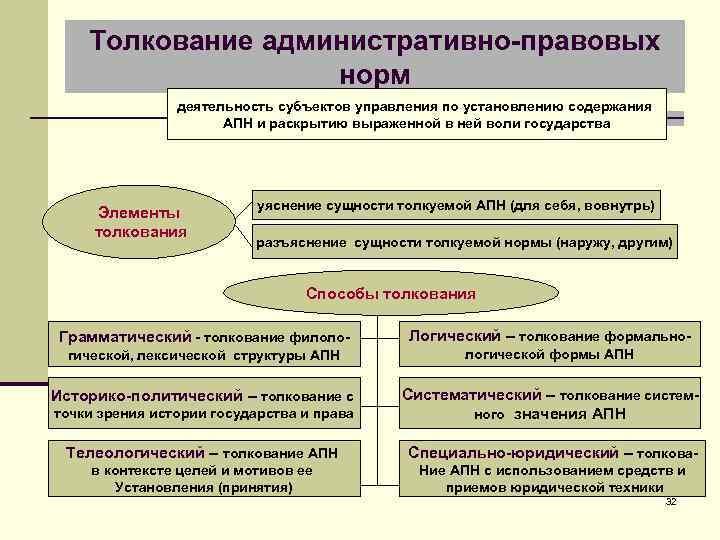 Толкование административно-правовых норм деятельность субъектов управления по установлению содержания АПН и раскрытию выраженной в