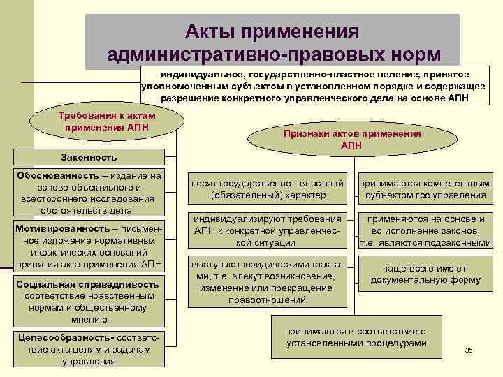Акты применения административно-правовых норм индивидуальное, государственно-властное веление, принятое уполномоченным субъектом в установленном порядке и