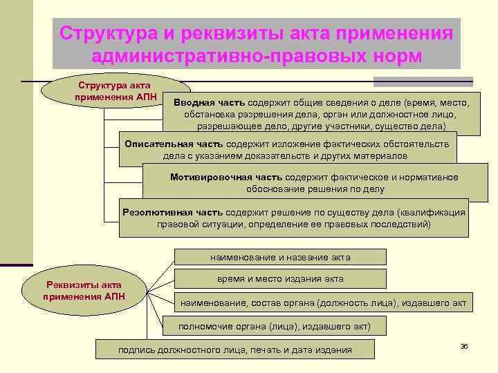 Структура и реквизиты акта применения административно-правовых норм Структура акта применения АПН Вводная часть содержит