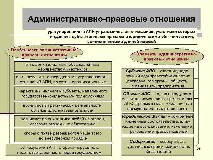 Административно-правовые отношения урегулированные АПН управленческие отношения, участники которых наделены субъективными правами и юридическими обязанностями,