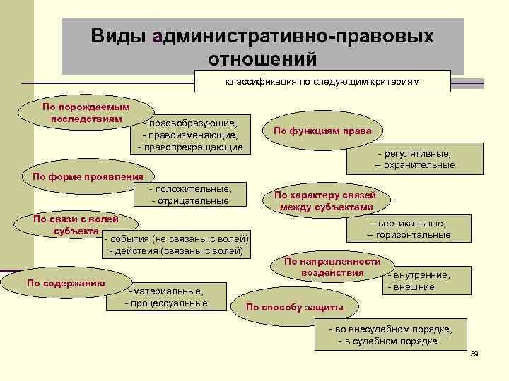 Виды административно-правовых отношений классификация по следующим критериям По порождаемым последствиям - праовобразующие, - правоизменяющие,