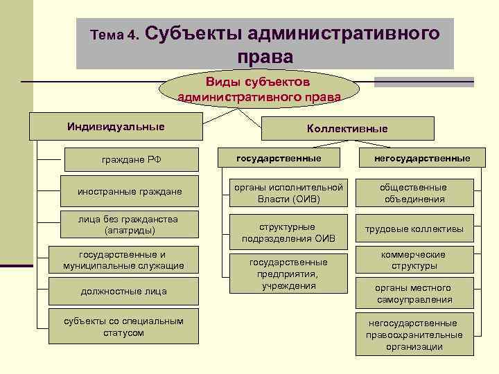 Тема 4. Субъекты административного права Виды субъектов административного права Индивидуальные граждане РФ иностранные граждане