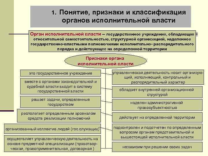 1. Понятие, признаки и классификация органов исполнительной власти Орган исполнительной власти – государственное учреждение,