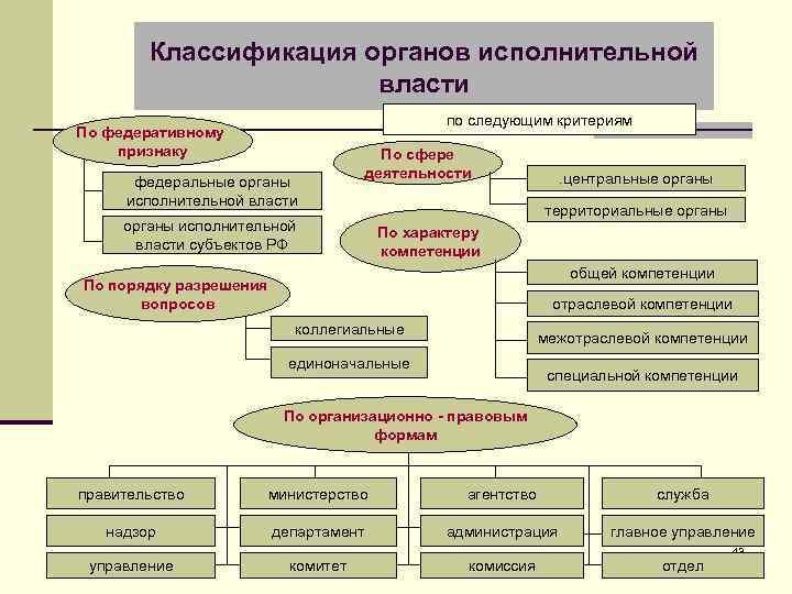 Классификация органов исполнительной власти по следующим критериям По федеративному признаку федеральные органы исполнительной власти
