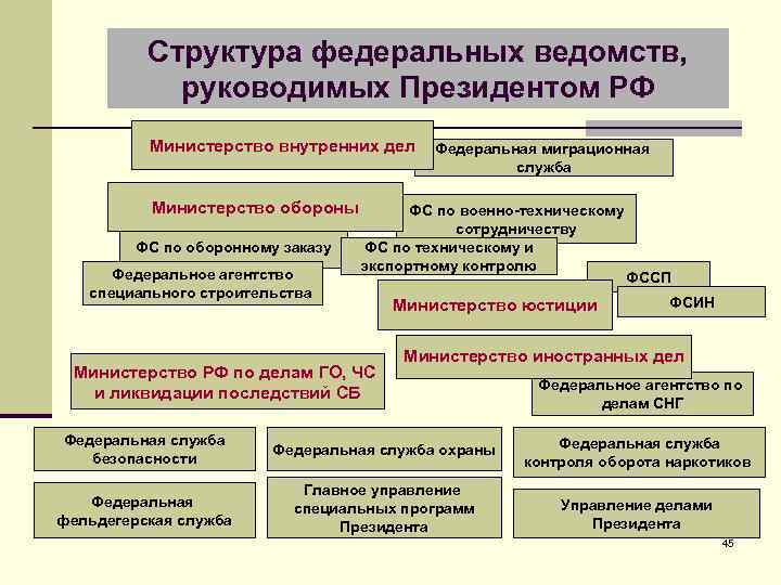 Структура федеральных ведомств, руководимых Президентом РФ Министерство внутренних дел Министерство обороны ФС по оборонному