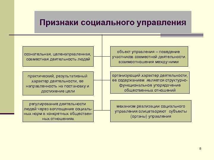 Признаки социального управления сознательная, целенаправленная, совместная деятельность людей объект управления – поведение участников совместной