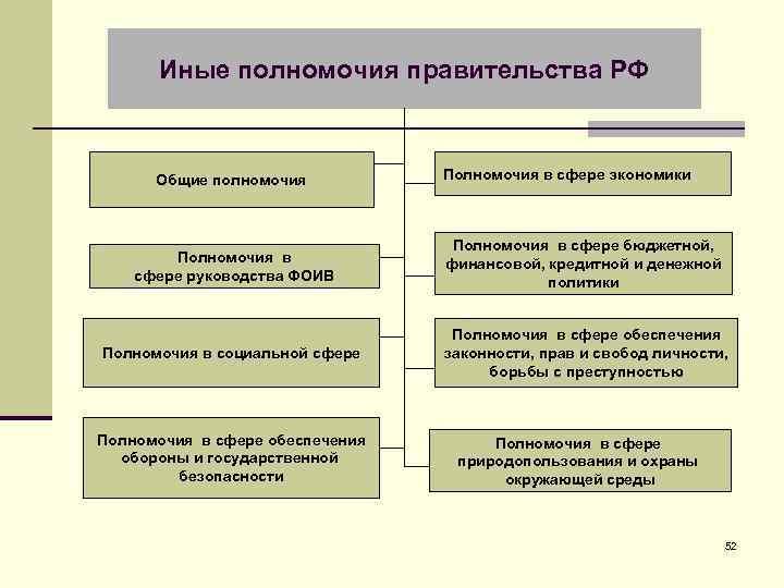 Иные полномочия правительства РФ Общие полномочия Полномочия в сфере экономики Полномочия в сфере руководства