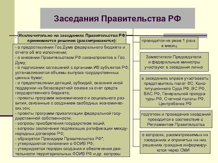 Заседания Правительства РФ - Исключительно на заседаниях Правительства РФ принимаются решения (рассмтриваются): - о