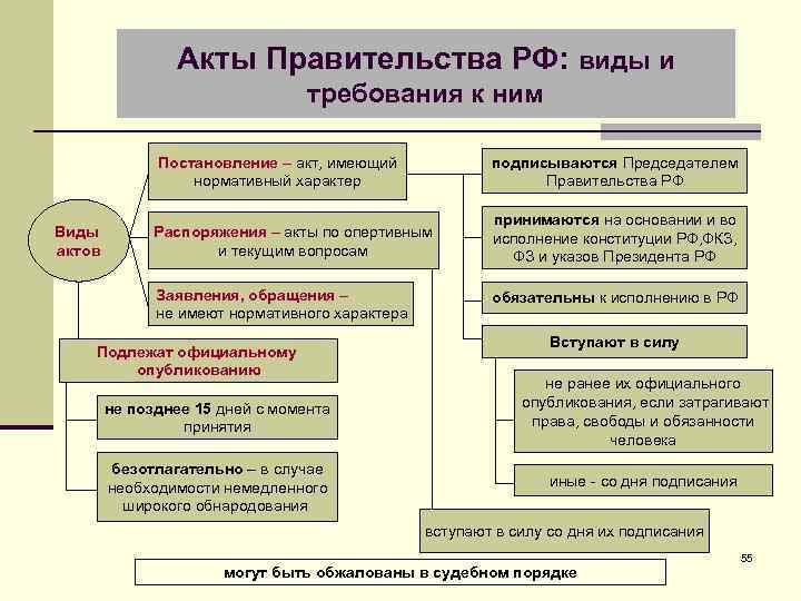 Акты Правительства РФ: виды и требования к ним Постановление – акт, имеющий нормативный характер