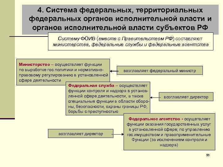 4. Система федеральных, территориальных федеральных органов исполнительной власти и органов исполнительной власти субъектов РФ