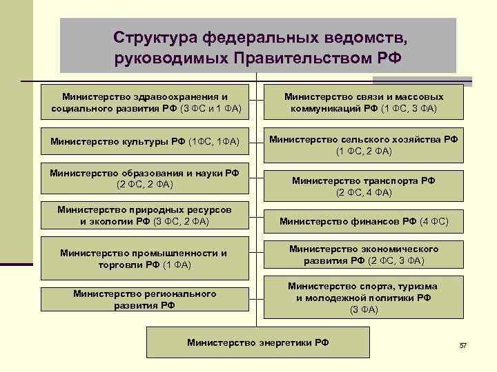 Структура федеральных ведомств, руководимых Правительством РФ Министерство здравоохранения и социального развития РФ (3 ФС