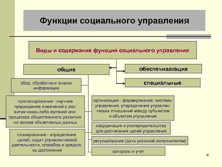 Функции социального управления Виды и содержание функций социального управления общие сбор, обработка и анализ