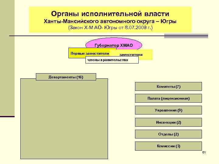 Органы исполнительной власти Ханты-Мансийского автономного округа – Югры (Закон Х-М АО- Югры от 8.