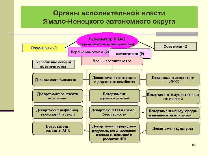 Органы исполнительной власти Ямало-Ненецкого автономного округа Губернатор ЯНАО (председатель правительства) Помощники - 3 Первые