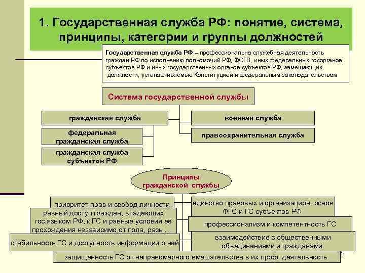 1. Государственная служба РФ: понятие, система, принципы, категории и группы должностей Государственная служба РФ
