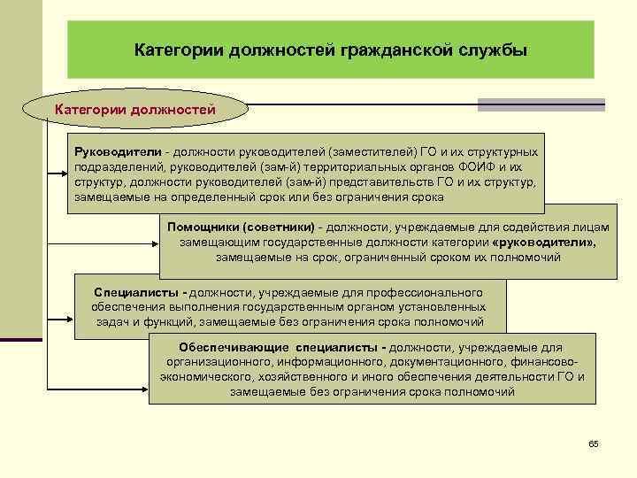 Категории должностей гражданской службы Категории должностей Руководители - должности руководителей (заместителей) ГО и их