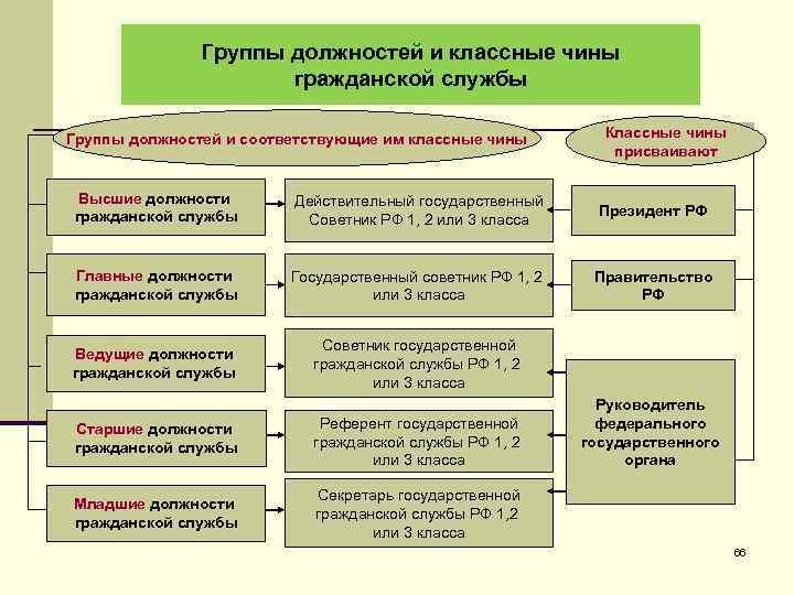Группы должностей и классные чины гражданской службы Группы должностей и соответствующие им классные чины
