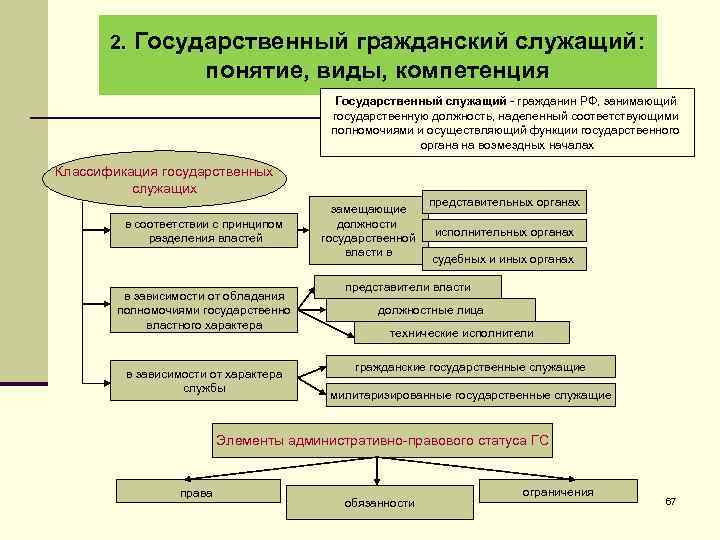 2. Государственный гражданский служащий: понятие, виды, компетенция Государственный служащий - гражданин РФ, занимающий государственную