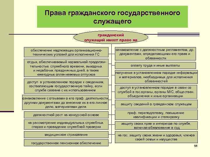 Права гражданского государственного служащего гражданский служащий имеет право на обеспечение надлежащих организационнотехнических условий для