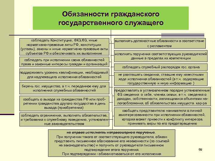 Обязанности гражданского государственного служащего соблюдать Конституцию, ФКЗ, ФЗ, иные нормативно-правовые акты РФ, конституции (уставы),