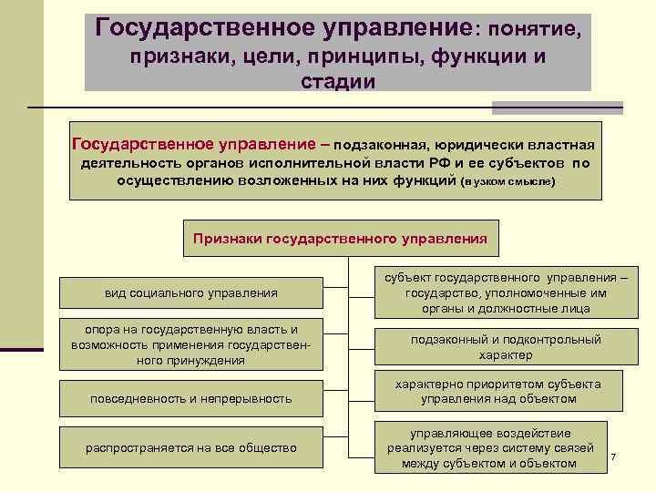 Государственное управление: понятие, признаки, цели, принципы, функции и стадии Государственное управление – подзаконная, юридически