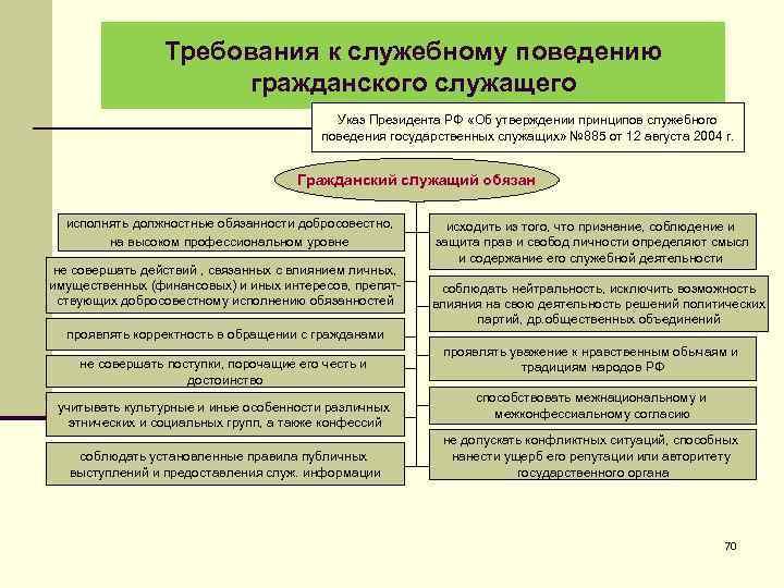 Требования к служебному поведению гражданского служащего Указ Президента РФ «Об утверждении принципов служебного поведения