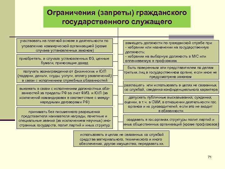 Ограничения (запреты) гражданского государственного служащего участвовать на платной основе в деятельности по управлению коммерческой
