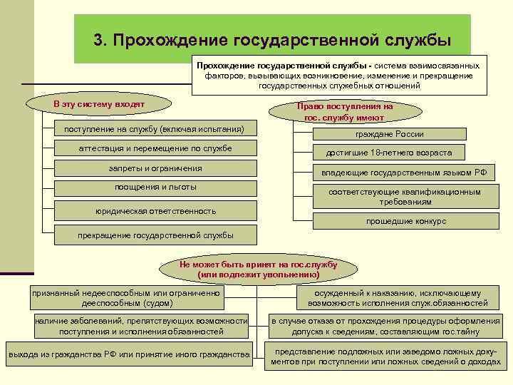 3. Прохождение государственной службы - система взаимосвязанных факторов, вызывающих возникновение, изменение и прекращение государственных