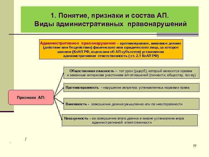 1. Понятие, признаки и состав АП. Виды административных правонарушений Административное правонарушение – противоправное, виновное